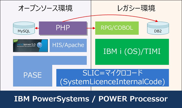 PHP on IBMi のご紹介   AS400をプラットフォームにしたRPG、PHP開発から
